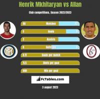 Henrich Mchitarjan vs Allan h2h player stats