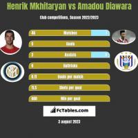 Henrik Mkhitaryan vs Amadou Diawara h2h player stats