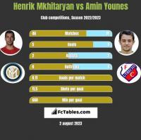 Henrich Mchitarjan vs Amin Younes h2h player stats