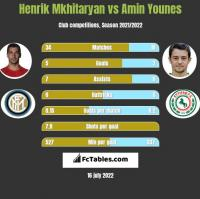 Henrik Mkhitaryan vs Amin Younes h2h player stats