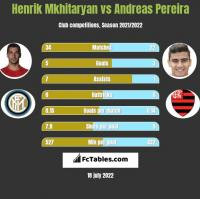 Henrik Mkhitaryan vs Andreas Pereira h2h player stats