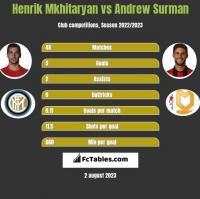 Henrich Mchitarjan vs Andrew Surman h2h player stats