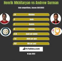 Henrik Mkhitaryan vs Andrew Surman h2h player stats