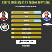Henrik Mkhitaryan vs Andros Townsend h2h player stats