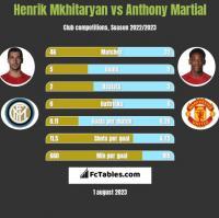 Henrik Mkhitaryan vs Anthony Martial h2h player stats
