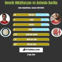 Henrik Mkhitaryan vs Antonio Barilla h2h player stats