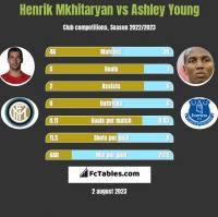 Henrik Mkhitaryan vs Ashley Young h2h player stats