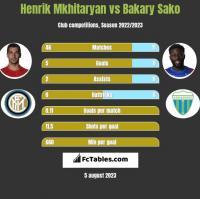 Henrik Mkhitaryan vs Bakary Sako h2h player stats