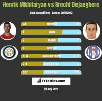 Henrik Mkhitaryan vs Brecht Dejaeghere h2h player stats