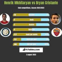 Henrich Mchitarjan vs Bryan Cristante h2h player stats