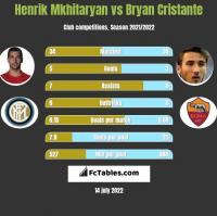 Henrik Mkhitaryan vs Bryan Cristante h2h player stats