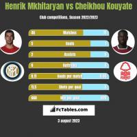 Henrik Mkhitaryan vs Cheikhou Kouyate h2h player stats