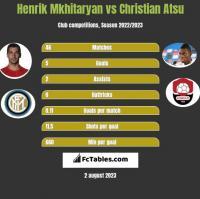 Henrich Mchitarjan vs Christian Atsu h2h player stats