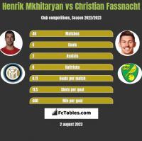 Henrik Mkhitaryan vs Christian Fassnacht h2h player stats