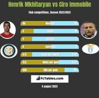 Henrik Mkhitaryan vs Ciro Immobile h2h player stats