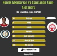 Henrich Mchitarjan vs Constantin Paun-Alexandru h2h player stats