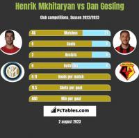 Henrik Mkhitaryan vs Dan Gosling h2h player stats