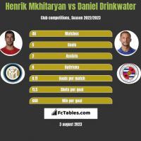 Henrich Mchitarjan vs Daniel Drinkwater h2h player stats