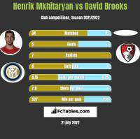 Henrich Mchitarjan vs David Brooks h2h player stats