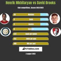 Henrik Mkhitaryan vs David Brooks h2h player stats