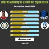 Henrich Mchitarjan vs Davide Zappacosta h2h player stats