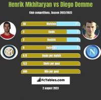 Henrich Mchitarjan vs Diego Demme h2h player stats