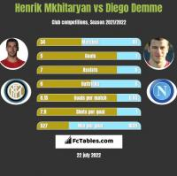 Henrik Mkhitaryan vs Diego Demme h2h player stats