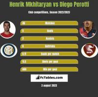Henrik Mkhitaryan vs Diego Perotti h2h player stats