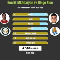 Henrich Mchitarjan vs Diego Rico h2h player stats