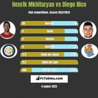 Henrik Mkhitaryan vs Diego Rico h2h player stats