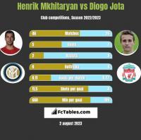 Henrik Mkhitaryan vs Diogo Jota h2h player stats