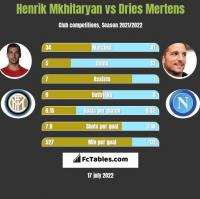Henrich Mchitarjan vs Dries Mertens h2h player stats