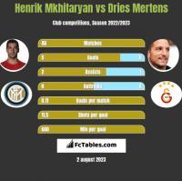 Henrik Mkhitaryan vs Dries Mertens h2h player stats