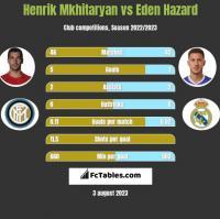 Henrik Mkhitaryan vs Eden Hazard h2h player stats