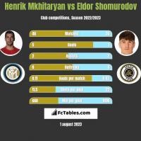 Henrik Mkhitaryan vs Eldor Shomurodov h2h player stats