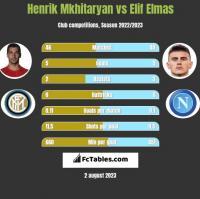 Henrik Mkhitaryan vs Elif Elmas h2h player stats