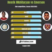 Henrich Mchitarjan vs Emerson h2h player stats
