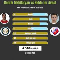 Henrik Mkhitaryan vs Hidde ter Avest h2h player stats