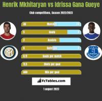 Henrik Mkhitaryan vs Idrissa Gana Gueye h2h player stats