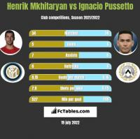Henrik Mkhitaryan vs Ignacio Pussetto h2h player stats