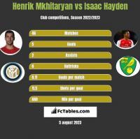 Henrich Mchitarjan vs Isaac Hayden h2h player stats