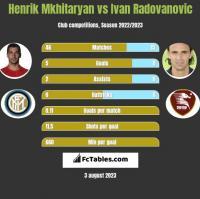 Henrik Mkhitaryan vs Ivan Radovanovic h2h player stats