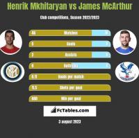 Henrik Mkhitaryan vs James McArthur h2h player stats