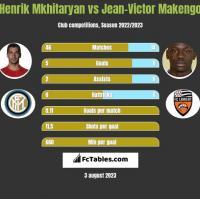 Henrik Mkhitaryan vs Jean-Victor Makengo h2h player stats