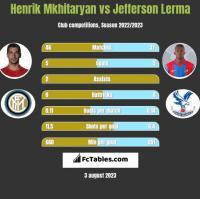 Henrich Mchitarjan vs Jefferson Lerma h2h player stats