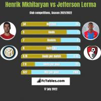 Henrik Mkhitaryan vs Jefferson Lerma h2h player stats