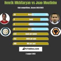 Henrik Mkhitaryan vs Joao Moutinho h2h player stats