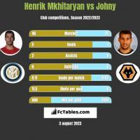 Henrik Mkhitaryan vs Johny h2h player stats