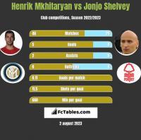 Henrich Mchitarjan vs Jonjo Shelvey h2h player stats
