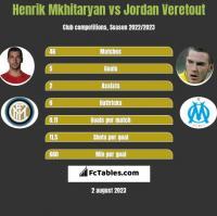 Henrich Mchitarjan vs Jordan Veretout h2h player stats